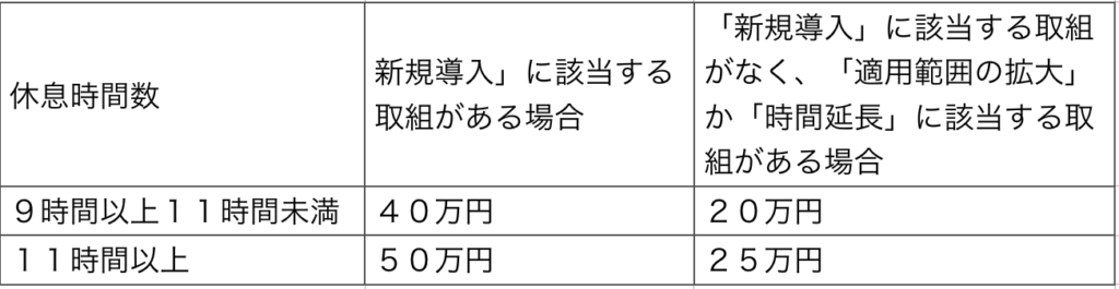 インターバルコース支給表
